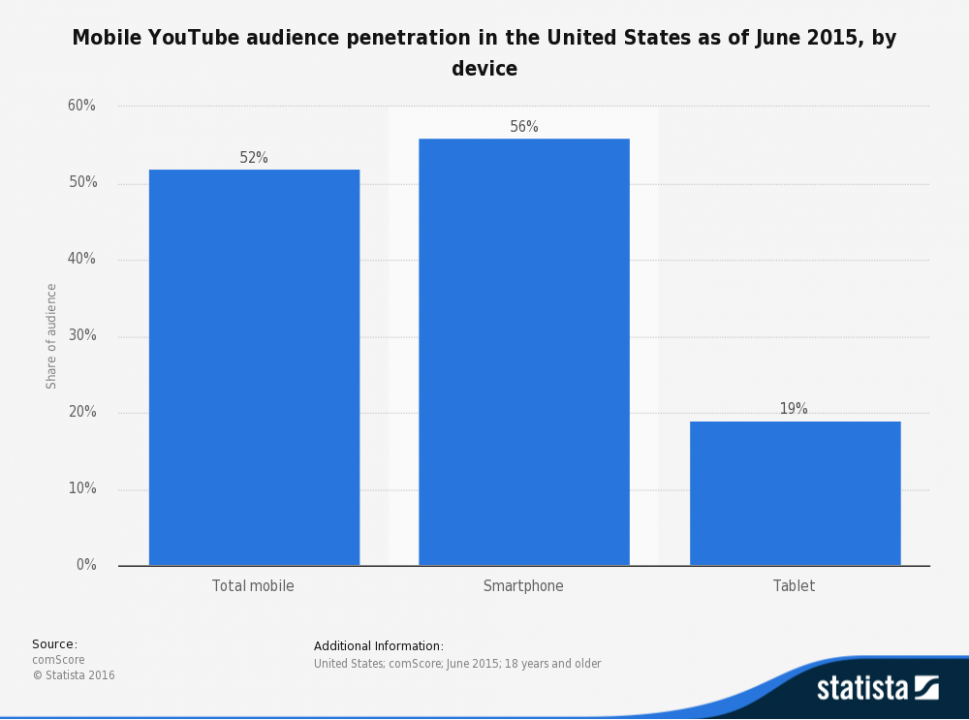 YouTube mobile statistics graph